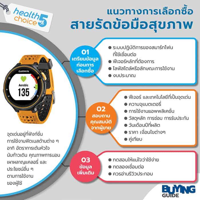 Infographic แนวทางการเลือกซื้อ สายรัดข้อมือสุขภาพ