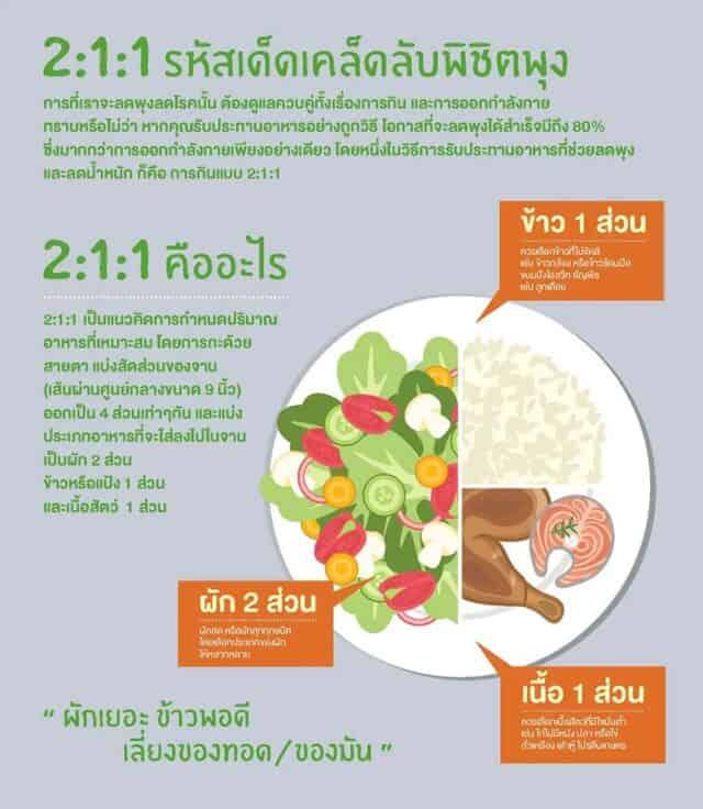 6 ข้อควรรู้ สำหรับการกินเพื่อสุขภาพ